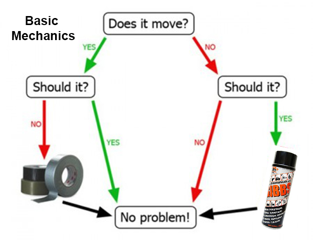mechanics basics